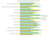 63068-chart-3a-perceived-skills-of-managers-of-each-generation-sm
