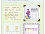 63080-women-living-with-metastatic-breast-cancer-infographic-sm