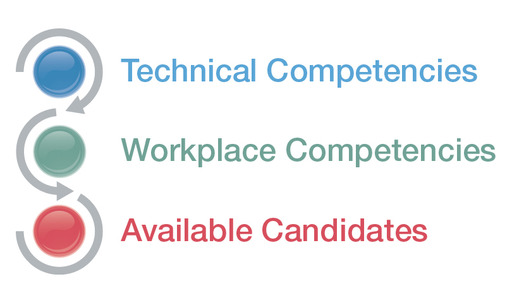 ManpowerGroup's 2013 Talent Shortage Survey identified the top 3 challenges employers face to fill open positions: lack of right technical skills, workforce competencies and of available candidates