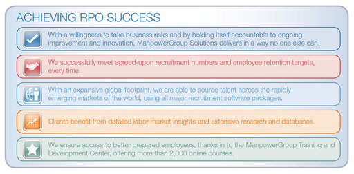 What does success look like? When an RPO provider like ManpowerGroup Solutions takes business risks and is accountable to its clients and ensures that clients have access to better prepared employees.