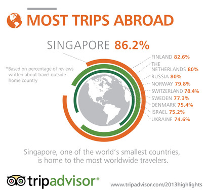 Singapore has the highest percentage of reviews written about travel outside of home country.