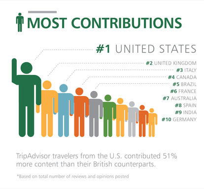U.S. TripAdvisor members have contributed the most content overall.