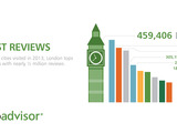 London was the most reviewed city on TripAdvisor in 2013.