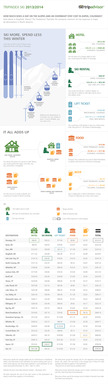 The full 2013/2014 TripAdvisor TripIndex Ski infographic.