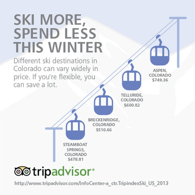 Prices at popular ski destinations in Colorado can vary widely.