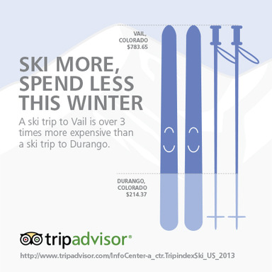 Vail, CO is the most expensive destination in the TripAdvisor TripIndex Ski; Durango, CO is the cheapest.