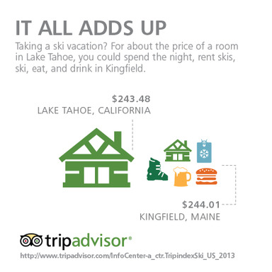 The TripAdvisor TripIndex Ski reveals destinations where travelers can get the biggest bang for their buck when hitting the slopes.
