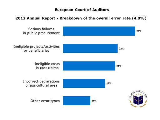 Breakdown of the overall error rate (4.8%) - 2012 Annual Report of the European Court of Auditors