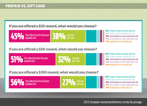 Shopper preference for prepaid vs. gift cards