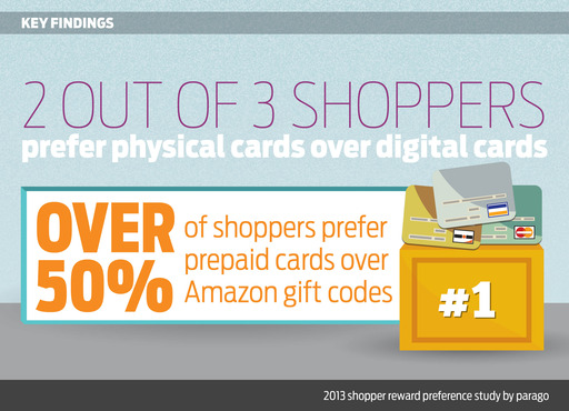 Shoppers prefer prepaid, physical cards