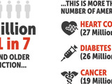 40 million people or >1 in 7 ages 12 and older have addiction.