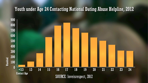 Recent statistics show that 16-17 year-olds have the highest rate of calling the National Dating Abuse Hotline.