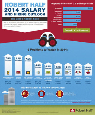 2014 Salary and Hiring Outlook