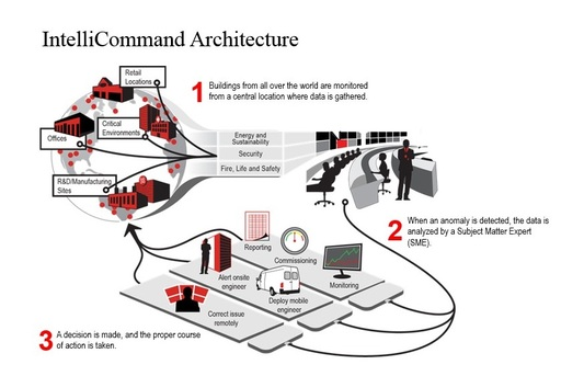 IntelliCommand Architecture