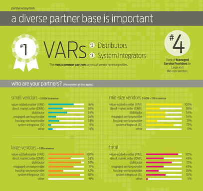 A diverse partner base is important