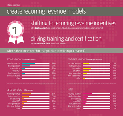 Create recurring revenue models