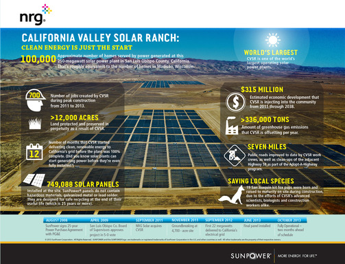 Infographic: California Valley Solar Ranch - Clean Energy Is Just The Start