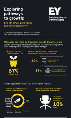 Exploring pathways to growth: EY's 7th annual global hedge fund and investor survey