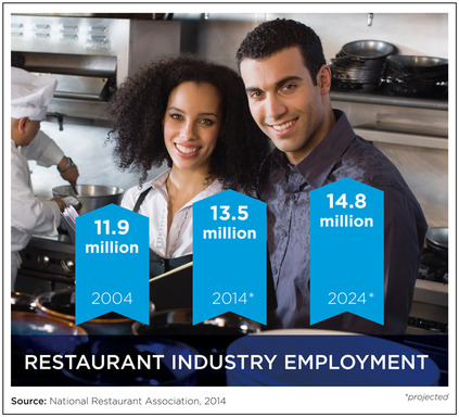 The restaurant industry is the nation's second-largest private employer with 990,000 restaurants employing 13.5 million individuals, or about 10 percent of the total U.S. workforce