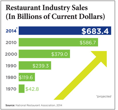 2014 will mark the fifth consecutive year of restaurant industry sales growth despite a continued challenging economic landscape