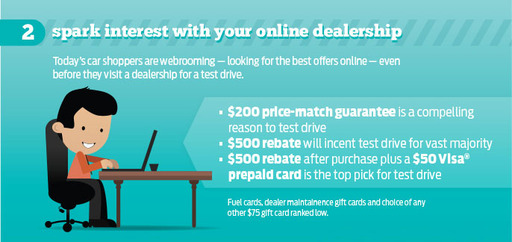 Spark interest with your online dealership