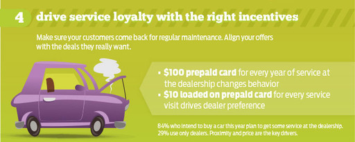 Drive service loyalty with the right incentives