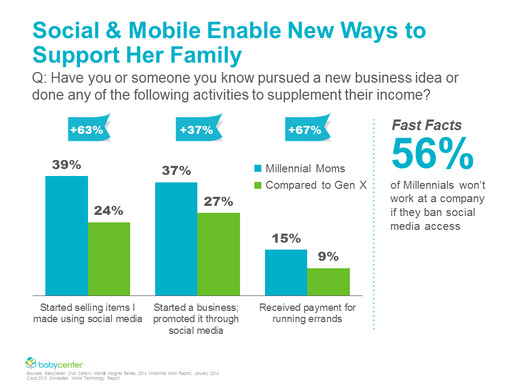 Social and mobile tools provide Millennial Moms with new ways to support her family.