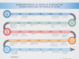 ManpowerGroup: 65 years of forecasting trends impacting the world of work