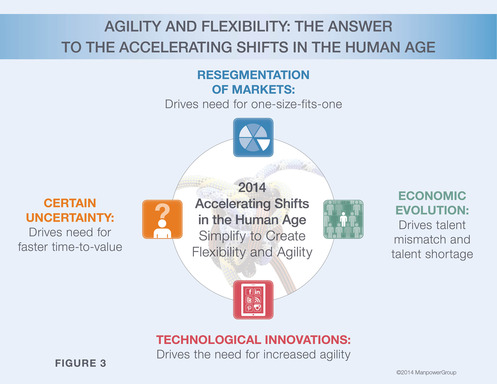 Agility and flexibility: The answer to the accelerating shifts in the Human Age