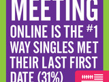 Singles are meeting their dates online