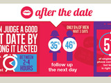 Decoding First Dates: After the Date