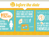 Decoding First Dates: Before the Date