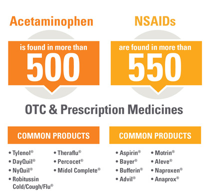 Hundreds of over-the-counter and prescription pain medicines contain acetaminophen and/or an NSAID.