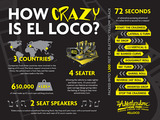 El Loco by the Numbers