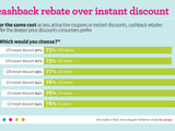 Cashback rebate over instant discount