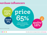 Purchase influencers