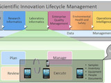 Mobile in Scientific Innovation Lifecycle Management