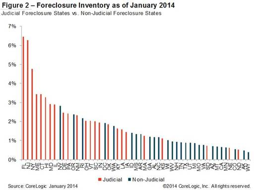 Figure 2: Foreclosure Inventory as of December 2013