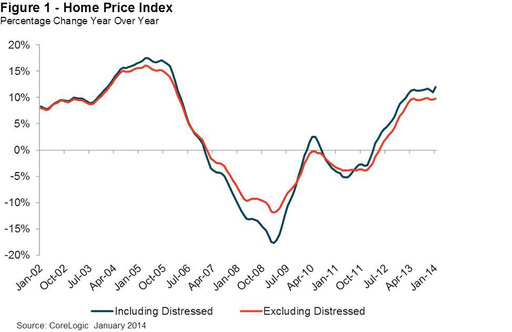Home Price Index Percentage Change Year Over Year