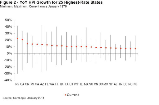 YoY HPI Growth for 25 Highest Rate States Min, Max, Current Since January 1976