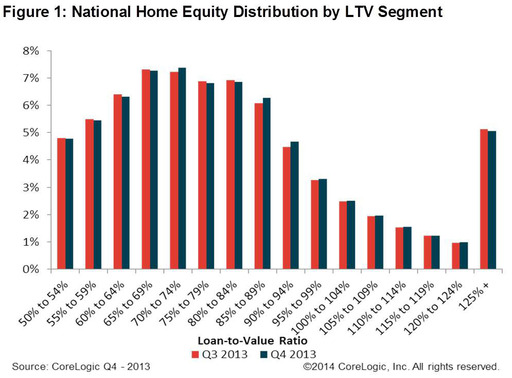 Figure 1: National Home Equity Distribution by LTV Segment