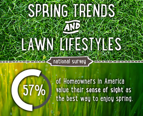 According to TruGreen's Lawn Lifestyles National Survey, more than half (57 percent) of homeowners surveyed value their sense of sight as the best way to enjoy springtime.