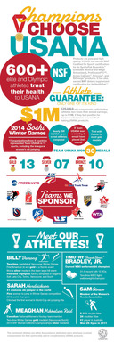 USANA Athlete Infographic