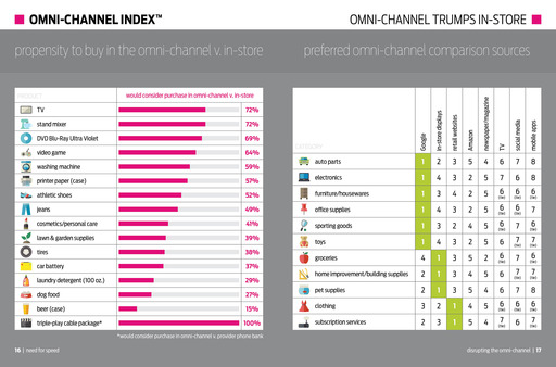Omni-Channel Index