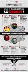 Why Is Glioblastoma So Deadly? Infographic