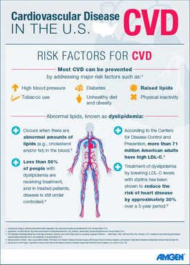 U.S. Burden of Cardiovascular Disease Infographic
