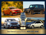 This year, Mercedes-Benz captured the Best Overall Luxury Brand title from 2013 winner BMW by obtaining the top average scores among all luxury makes and being highly regarded with its strong lineup and performance AMG variants.