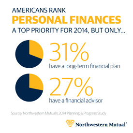 Prioritizing appears to stop short of taking action when it comes to personal finance