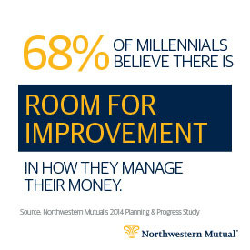 68% of Millennials believe there is room for improvement in how they manage their money.