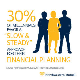"30% of Millennials favor a ""slow and steady"" approach for their financial planning."